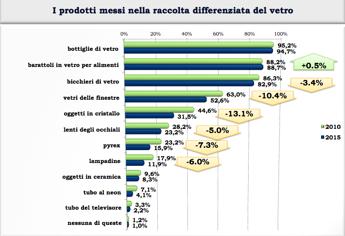 Italiani più bravi a fare la raccolta differenziata del vetro , ma ancora non basta