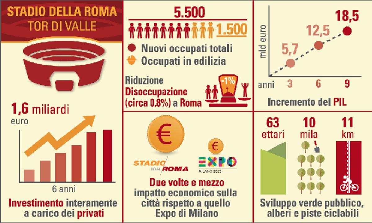Nuovo Stadio, con 1,6 mld Roma esce dalla palude della disoccupazione