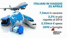 Ponte 25 aprile, 7,5 mln italiani in viaggio