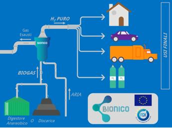 Avanza progetto Bionico, è realtà l'idrogeno verde da biogas