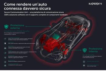 Kaspersky Lab e AVL Software and Functions GmbH presentano un prototipo per rendere le auto connesse sicure by design