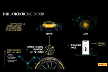 Pirelli Cyber Car, la gomma 'intelligente'