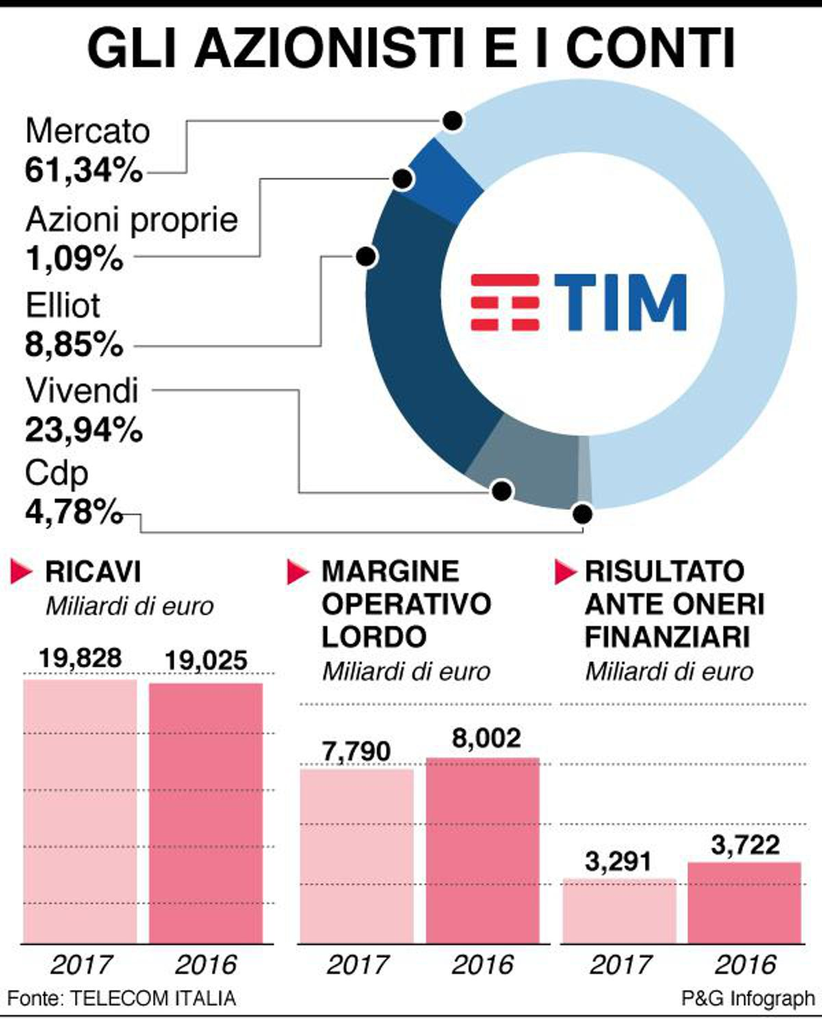 TIM, Elliott supporta la linea Genish