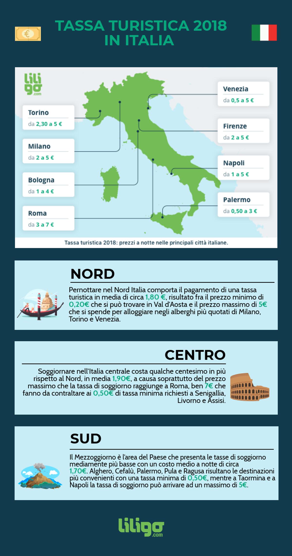 La tassa di soggiorno in Italia e in Europa