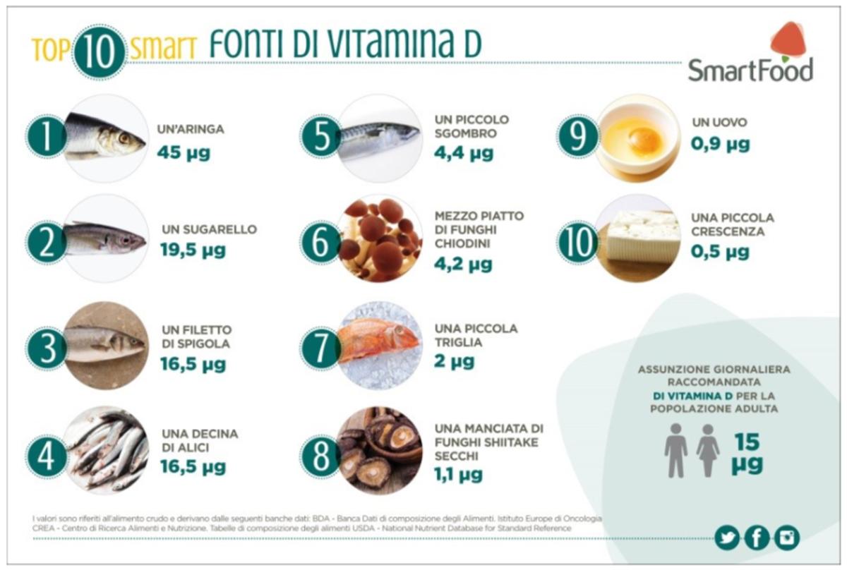 Coronavirus, l'ipotesi: carenza vitamina D può aumentare rischi