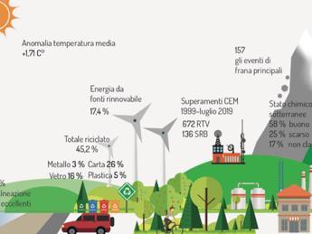 Ispra: gas serra in calo, male qualità dell'aria nel Bacino padano