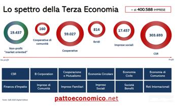 Sostenibilità e impatto sociale, la visione della Terza economia