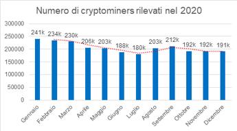 Indagine Kaspersky: diminuiti del 31% gli attacchi DDoS nell'ultimo trimestre del 2020, in aumento il cryptomining
